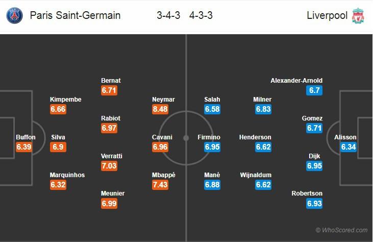 Nhận định tỷ lệ cược kèo bóng đá tài xỉu trận PSG vs Liverpool - Ảnh 2.
