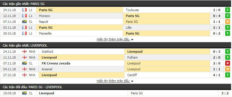 Nhận định tỷ lệ cược kèo bóng đá tài xỉu trận PSG vs Liverpool - Ảnh 3.