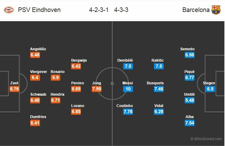 Nhận định tỷ lệ cược kèo bóng đá tài xỉu trận PSV vs Barcelona - Ảnh 2.