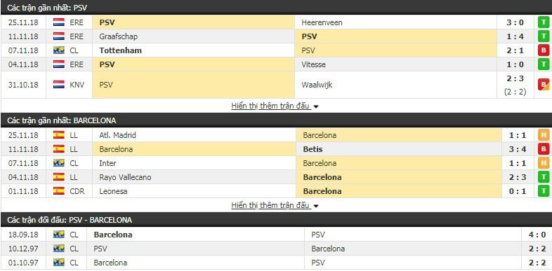 Nhận định tỷ lệ cược kèo bóng đá tài xỉu trận PSV vs Barcelona - Ảnh 3.