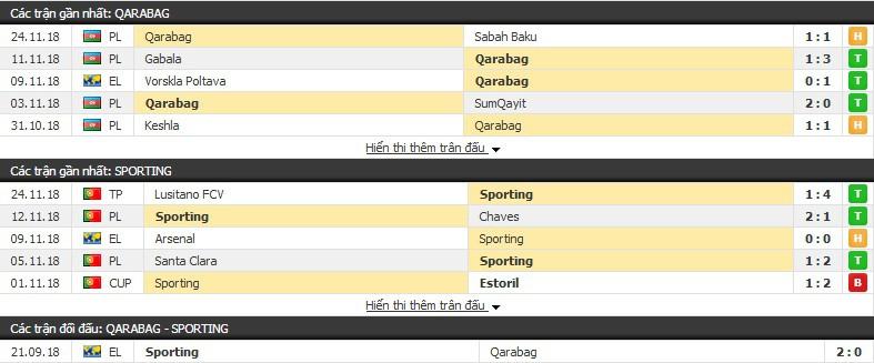 Nhận định tỉ lệ cược kèo bóng đá tài xỉu trận: Qarabag vs Sporting Lisbon - Ảnh 1.
