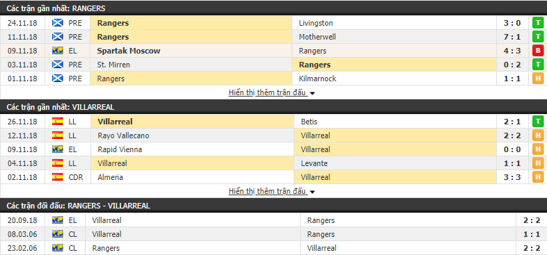 Nhận định tỷ lệ cược kèo bóng đá tài xỉu trận Rangers vs Villarreal - Ảnh 1.