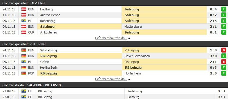 Nhận định tỉ lệ cược kèo bóng đá tài xỉu trận: Salzburg vs RB Leipzig - Ảnh 1.