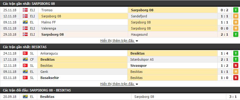 Nhận định tỷ lệ cược kèo bóng đá tài xỉu trận Sarpsborg vs Besiktas - Ảnh 1.