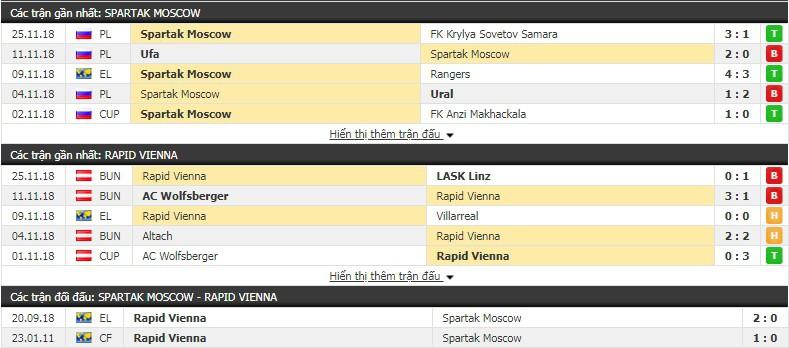 Nhận định tỷ lệ cược kèo bóng đá tài xỉu trận Spartak Moscow vs Rapid Vienna - Ảnh 1.