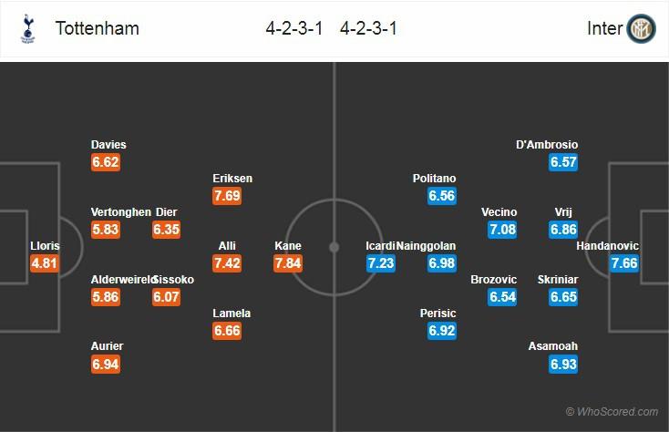 Nhận định tỷ lệ cược kèo bóng đá tài xỉu trận Tottenham vs Inter Milan - Ảnh 2.