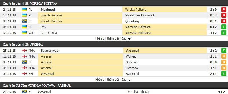 Nhận định tỉ lệ cược kèo bóng đá tài xỉu trận: Vorskla Poltava vs Arsenal - Ảnh 2.