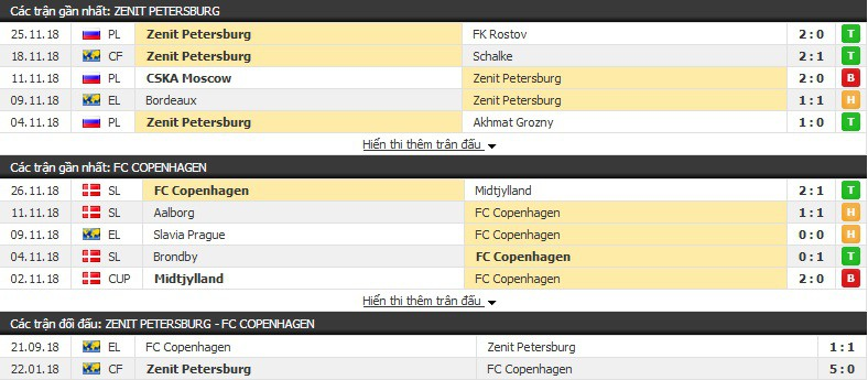 Nhận định tỉ lệ cược kèo bóng đá tài xỉu trận: Zenit Petersburg vs Copenhagen - Ảnh 1.