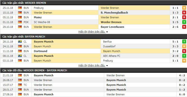Nhận định tỷ lệ cược kèo bóng đá tài xỉu trận Bremen vs Bayern Munich - Ảnh 1.