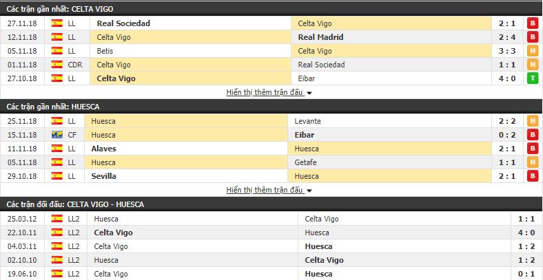 Nhận định tỷ lệ cược kèo bóng đá tài xỉu trận Celta Vigo vs Huesca - Ảnh 1.