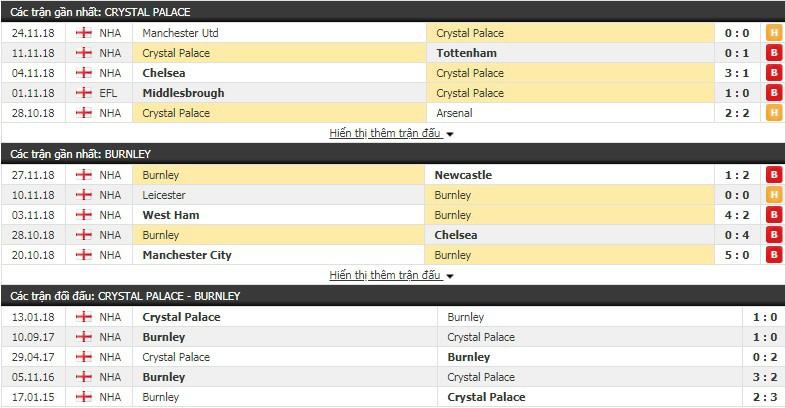 Nhận định tỷ lệ cược kèo bóng đá tài xỉu trận Crystal Palace vs Burnley - Ảnh 1.