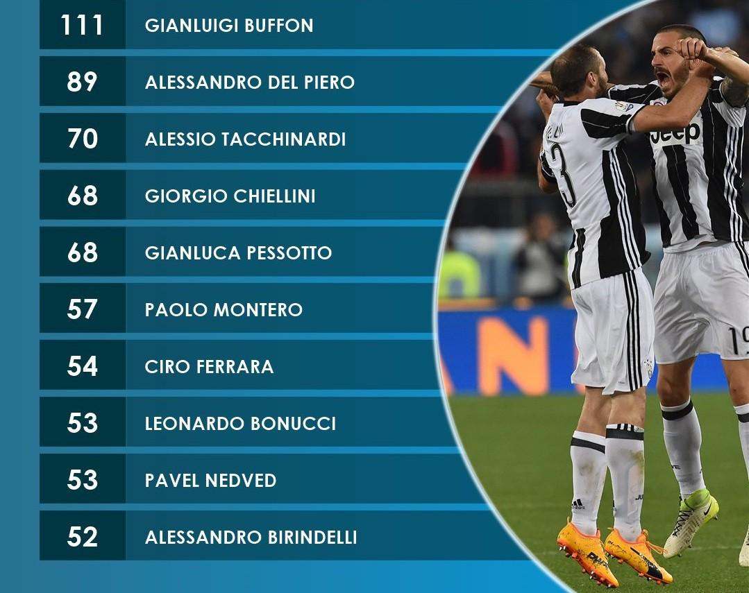 Ronaldo kiến tạo ngoạn mục và cán mốc 100 trận thắng, giúp Juventus giành vé - Ảnh 4.
