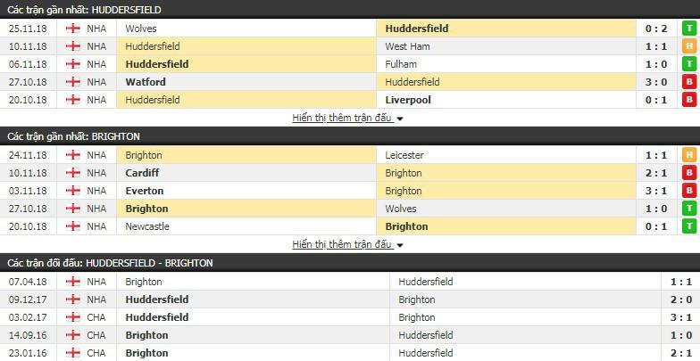 Nhận định tỷ lệ cược kèo bóng đá tài xỉu trận Huddersfield vs Brighton - Ảnh 1.