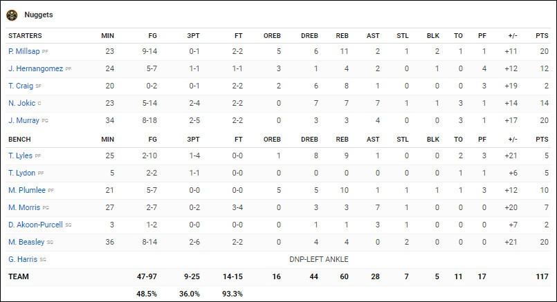 Lonzo Ball chấn thương, LA Lakers mất cả hai hậu vệ dẫn bóng sau trận thua Denver Nuggets - Ảnh 6.