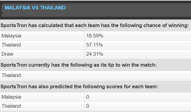Máy tính dự đoán Malaysia vs Thái Lan, Philippines vs Việt Nam - Ảnh 1.
