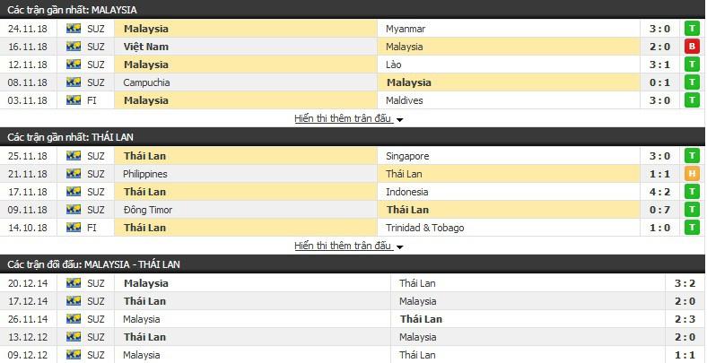 Soi kèo Malaysia vs Thái Lan, 19h45 ngày 01/12 AFF Cup 2018 - Ảnh 1.
