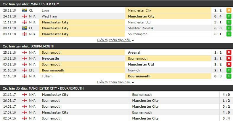 Nhận định tỷ lệ cược kèo bóng đá tài xỉu trận Man City vs Bournemouth - Ảnh 1.