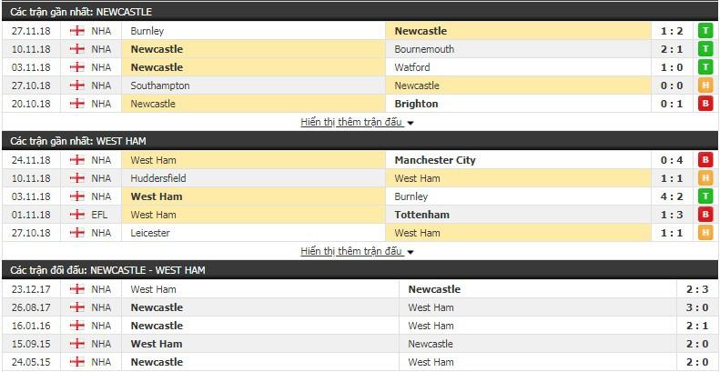 Nhận định tỷ lệ cược kèo bóng đá tài xỉu trận Newcastle vs West Ham - Ảnh 1.