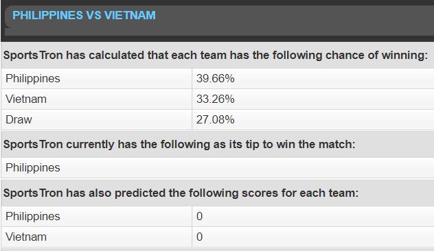 Máy tính dự đoán Malaysia vs Thái Lan, Philippines vs Việt Nam - Ảnh 2.