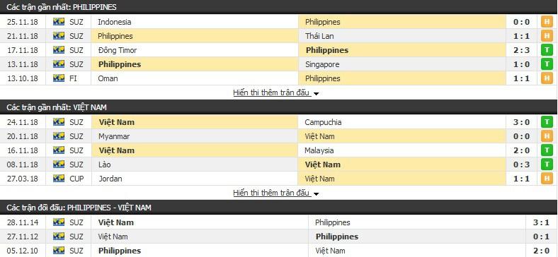 Nhận định tỉ lệ cược kèo bóng đá tài xỉu trận: Philippines vs Việt Nam - Ảnh 1.