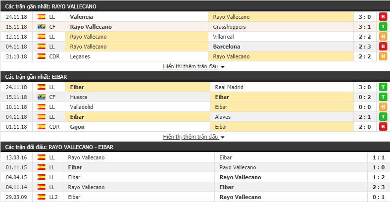 Nhận định tỷ lệ cược kèo bóng đá tài xỉu trận Rayo Vallecano vs Eibar - Ảnh 1.