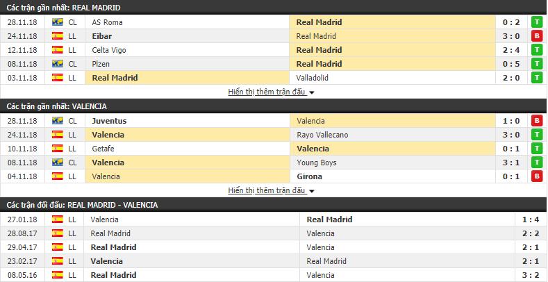 Nhận định tỷ lệ cược kèo bóng đá tài xỉu trận Real Madrid vs Valencia - Ảnh 1.