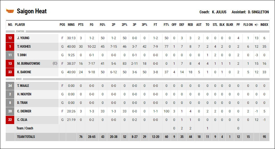 Trevon Hughes và màn trình diễn 30 điểm giúp Saigon Heat giữ vững mạch bất bại - Ảnh 4.