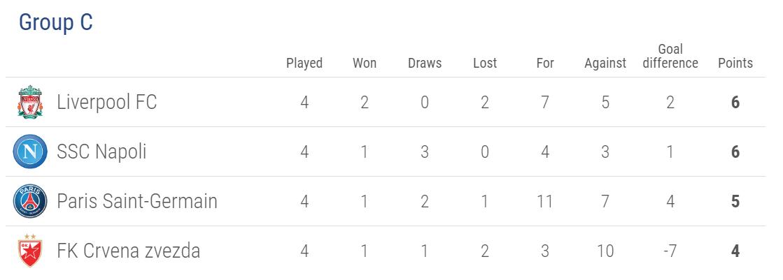 Liverpool cần điều kiện gì để vượt qua vòng bảng Cúp C1/Champions League? - Ảnh 1.