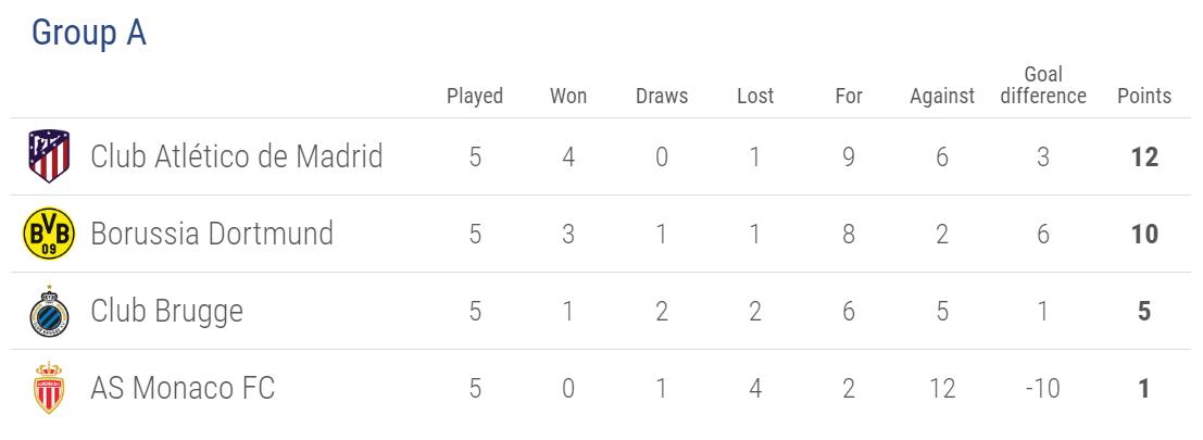 Cúp C1/Champions League: Thêm 4 đội giành vé vào vòng knock-out - Ảnh 3.