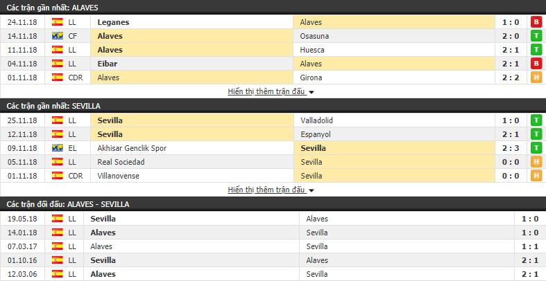 Nhận định tỷ lệ cược kèo bóng đá tài xỉu trận Alaves vs Sevilla - Ảnh 1.