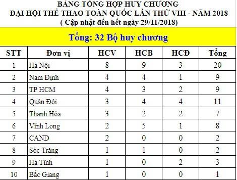 Quách Thị Lan, Nguyễn Văn Lai giành HCV thứ hai và bất ngờ từ Trần Văn Đảng, Khuất Phương Anh  - Ảnh 7.