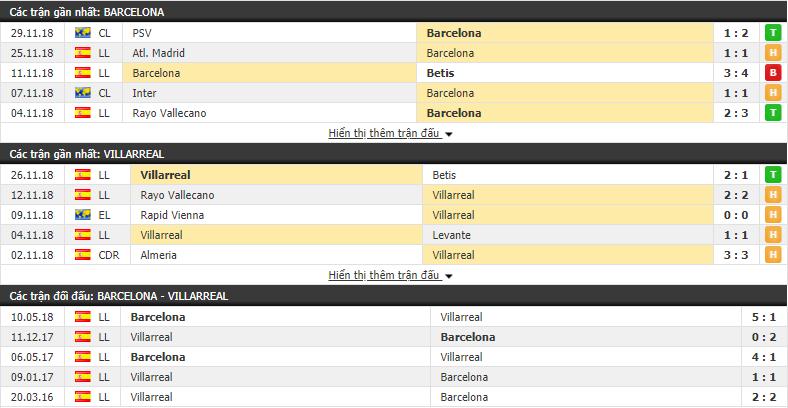 Nhận định tỷ lệ cược kèo bóng đá tài xỉu trận Barcelona vs Villarreal - Ảnh 1.