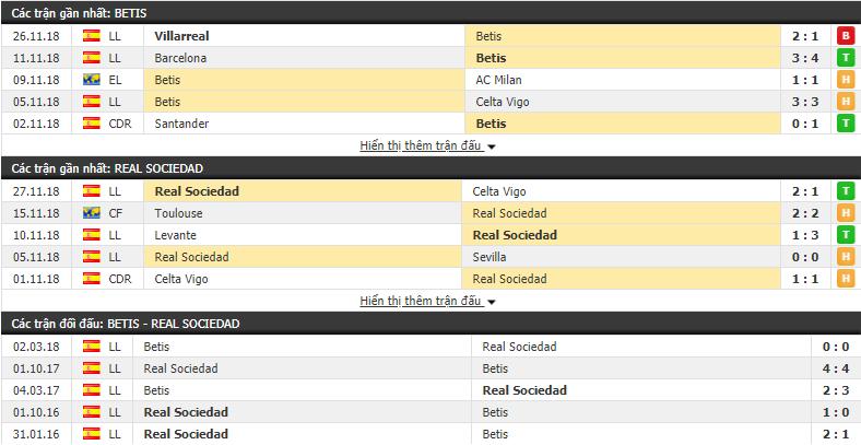 Nhận định tỷ lệ cược kèo bóng đá tài xỉu trận Betis vs Sociedad - Ảnh 1.