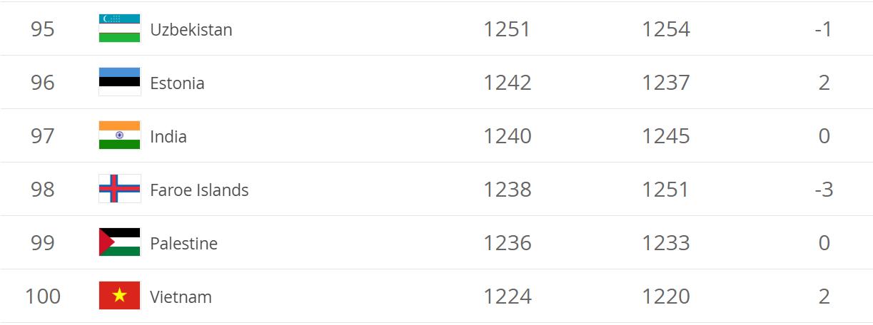Việt Nam lọt Top 100 trên BXH FIFA mới nhất như cam kết của HLV Park Hang-seo - Ảnh 2.
