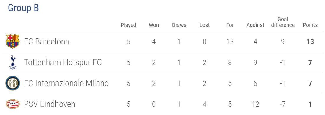 Cúp C1/Champions League: Thêm 4 đội giành vé vào vòng knock-out - Ảnh 7.