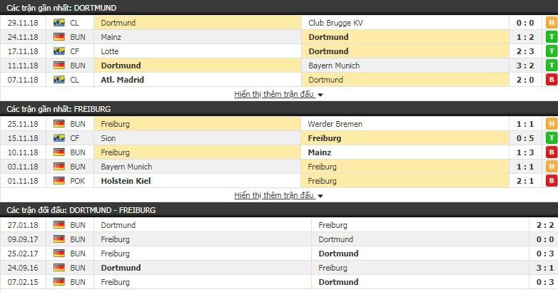 Nhận định tỷ lệ cược kèo bóng đá tài xỉu trận Dortmund vs Freiburg - Ảnh 2.