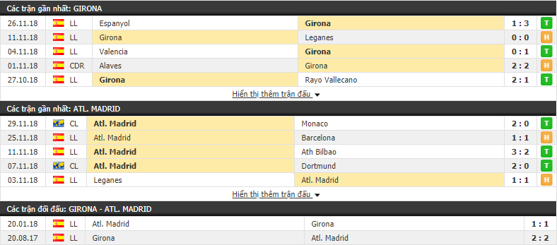 Nhận định tỷ lệ cược kèo bóng đá tài xỉu trận Girona vs Atletico Madrid - Ảnh 1.