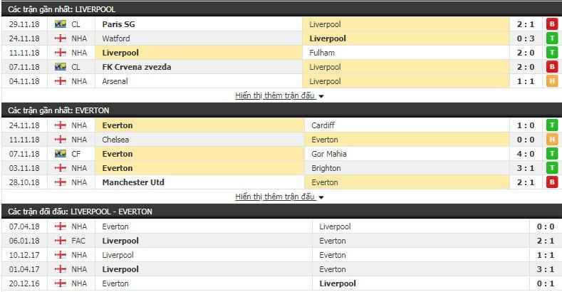 Nhận định tỷ lệ cược kèo bóng đá tài xỉu trận Liverpool vs Everton - Ảnh 1.