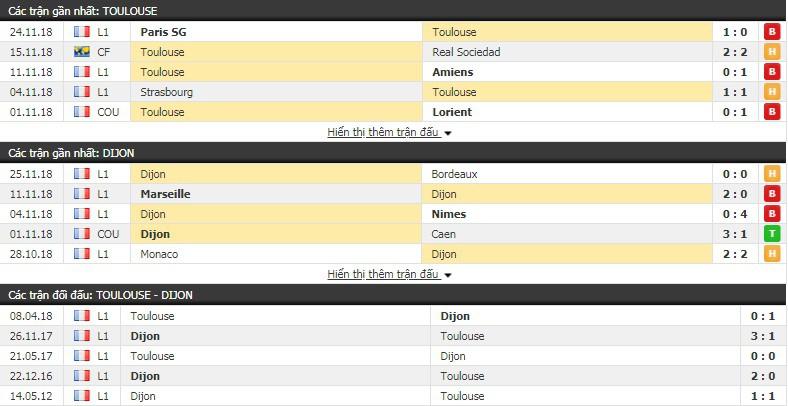 Nhận định tỷ lệ cược kèo bóng đá tài xỉu trận Toulouse vs Dijon - Ảnh 1.