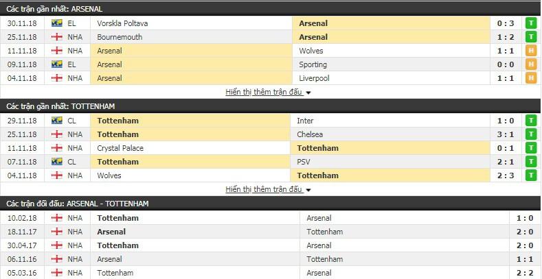 Nhận định tỷ lệ cược kèo bóng đá tài xỉu trận Arsenal vs Tottenham - Ảnh 2.