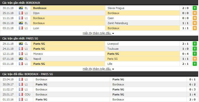 Nhận định tỷ lệ cược kèo bóng đá tài xỉu trận Bordeaux vs PSG - Ảnh 2.