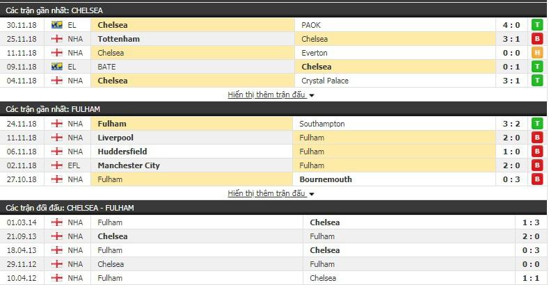 Nhận định tỷ lệ cược kèo bóng đá tài xỉu trận Chelsea vs Fulham - Ảnh 2.