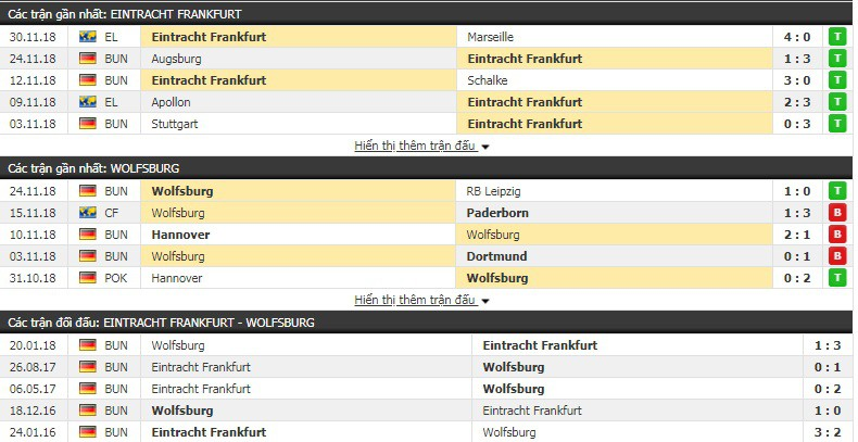 Nhận định tỷ lệ cược kèo bóng đá tài xỉu trận Ein. Frankfurt vs Wolfsburg - Ảnh 2.
