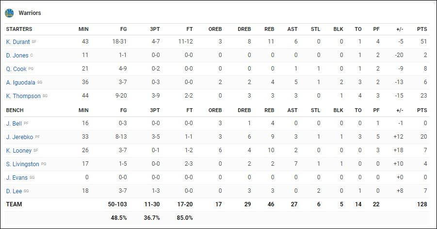 Kevin Durant 51 điểm vẫn không thể gánh nổi pha chạy bước thần thánh của đồng đội - Ảnh 5.