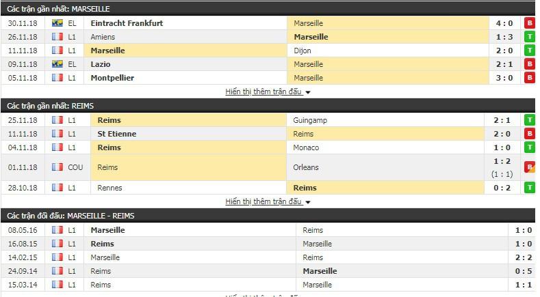 Nhận định tỷ lệ cược kèo bóng đá tài xỉu trận Marseille vs Reims - Ảnh 2.