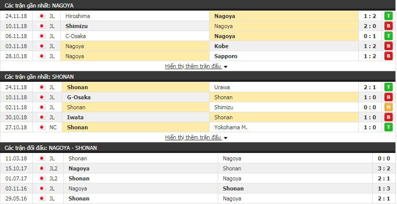 Nhận định tỷ lệ cược kèo bóng đá tài xỉu trận Nagoya Grampus vs Shonan Bellmare - Ảnh 1.