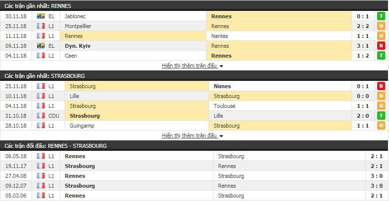 Nhận định tỷ lệ cược kèo bóng đá tài xỉu trận Rennes vs Strasbourg - Ảnh 2.