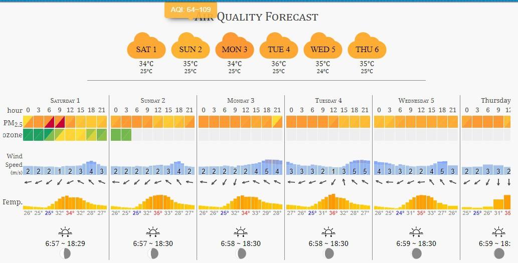 Thời tiết ngày chạy marathon quốc tế Tp.HCM Techcombank có mưa? - Ảnh 4.