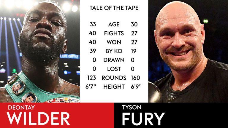 Deontay Wilder vs. Tyson Fury: Hai võ sĩ sẽ kiếm được bao nhiêu từ trận bảo vệ đai hạng nặng? - Ảnh 3.
