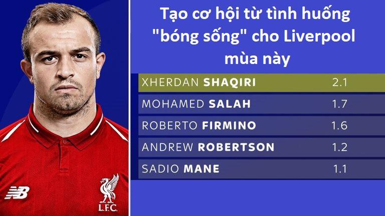 Shaqiri đã thích ứng ngoạn mục thế nào với lối chơi của Klopp tại Liverpool? - Ảnh 6.